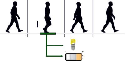 Baldosas piezoelectricas costo