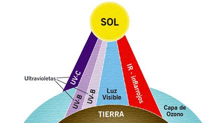 Investigadores de la UPM estudian cuál es el mejor método para interpolar espacialmente la radiación solar