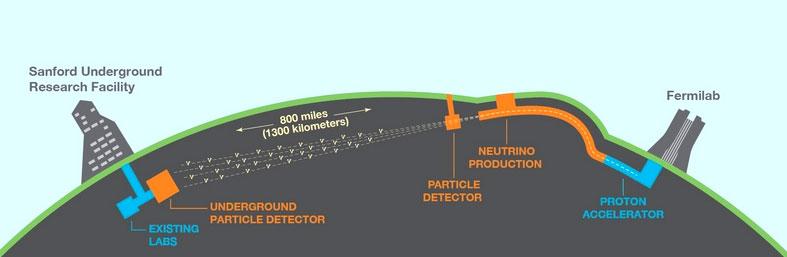 Comienza la construcción de un gran experimento internacional para entender los neutrinos