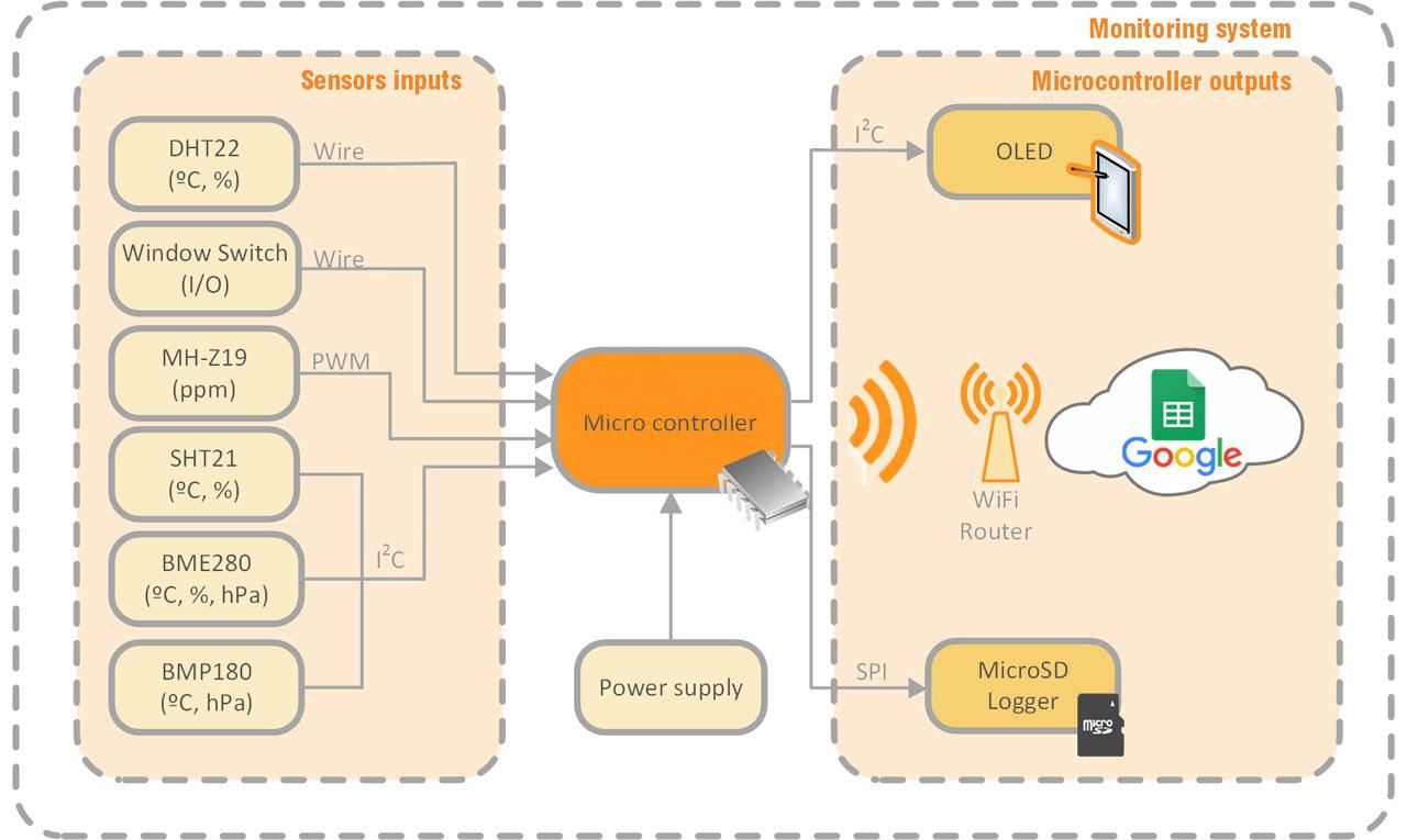 Desarrollan un prototipo para monitorizar variables ambientales en edificios