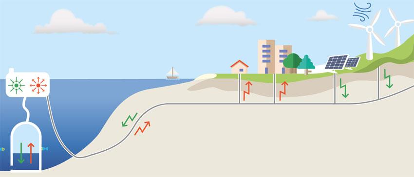 SEGULA Technologies revoluciona la energía eólica marina con REMORA, su innovador sistema de almacenamiento eléctrico en alta mar