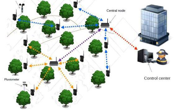 Proyecto Prometeo, una red inalámbrica de sensores destinada a la prevención y extinción de incendios forestales