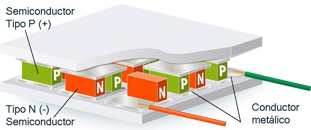 Materiales termoeléctricos de capas delgadas para generar electricidad a partir del calor corporal