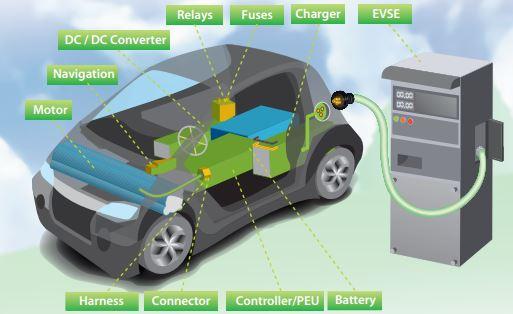 Barcelona - Soluciones de prueba para electronica de potencia: Fotovoltaica, Vehiculo Electrico, Baterias y Seguridad Electrica