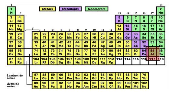 aplicaciones potenciales - Tabla Periodica De Los Elementos Quimicos Y Sus Aplicaciones