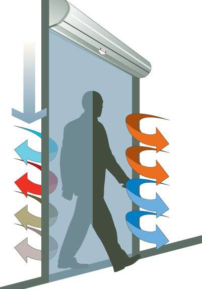 El uso de cortinas de aire de alta eficiencia supone un ahorro energ tico superior al 30 - Cortinas de aire caliente ...