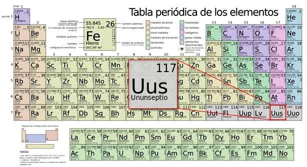 El ununseptio ocupar el puesto 117 de la tabla peridica segn los cientficos el experimento en su conjunto ha supuesto toda una proeza en la investigacin de elementos superpesados ya que ha requerido generar urtaz Images