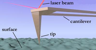 Carburo de Silicio, resistente para la manipulación nanométrica