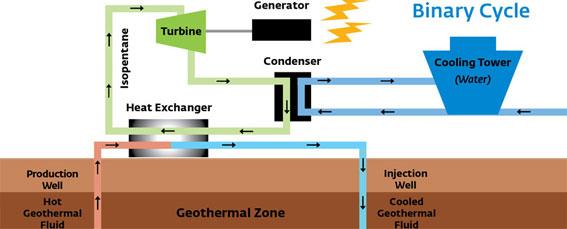 Primera planta geotérmica de alta entalpia en España