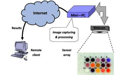 Investigadores de la UPM colaboran en el desarrollo de un prototipo para la detección remota de gases peligrosos
