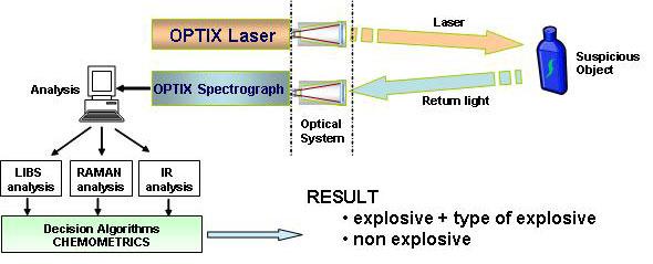 Nuevo prototipo para la detección de pequeñas cantidades de explosivo