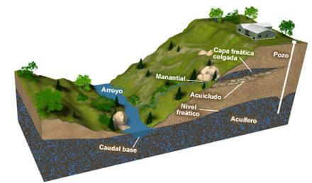 La cartografía de las aguas subterráneas ayudará a compensar los periodos de sequia