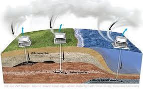Normativa internacional para la captura de CO2