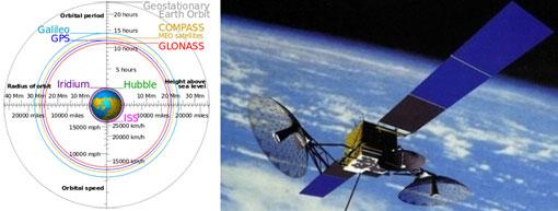 Sistema GLONASS, pronóstico de terremotos vía satélite