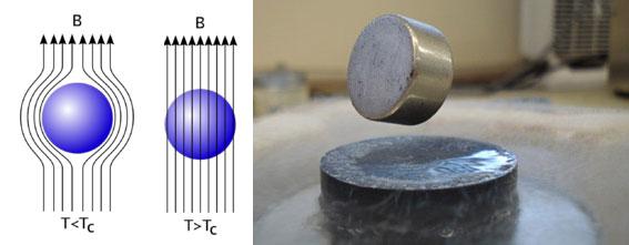 Avances en el transporte de electricidad en superconductores